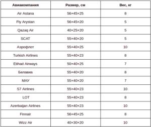 таблица размеров ручной клади казахстан